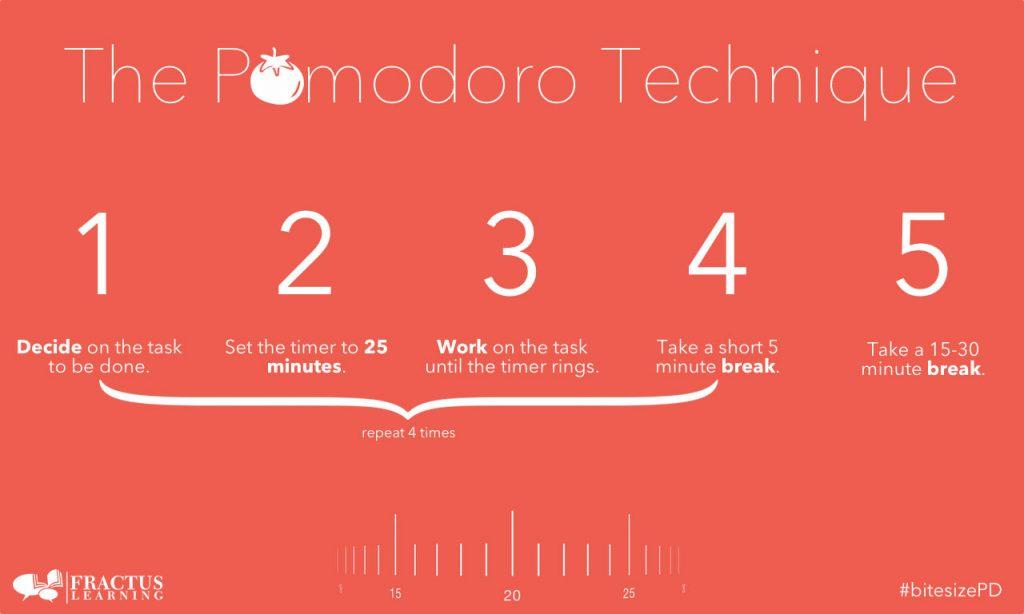 Các bước thực hiện phương pháp Pomodoro