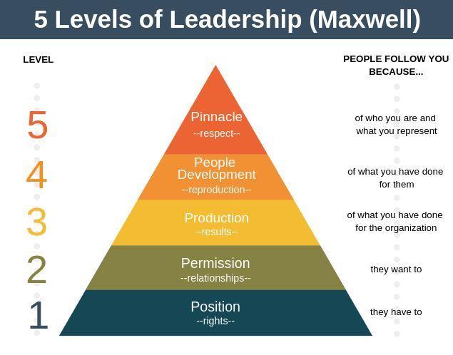 Các cấp độ lãnh đạo