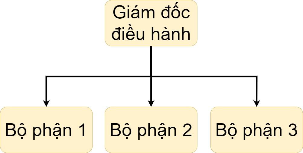 Mô hình tổ chức giản đơn