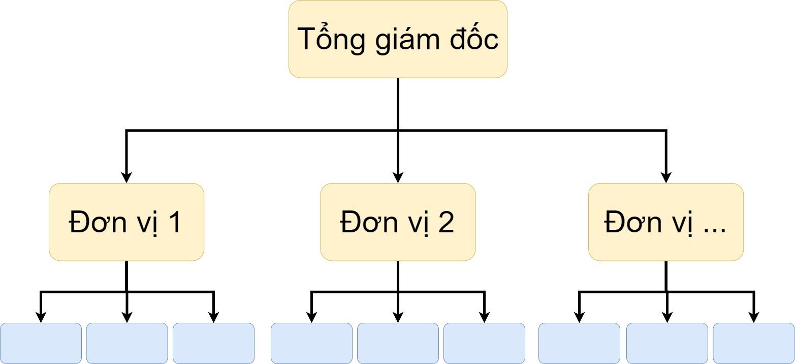 Mô hình tổ chức theo đơn vị