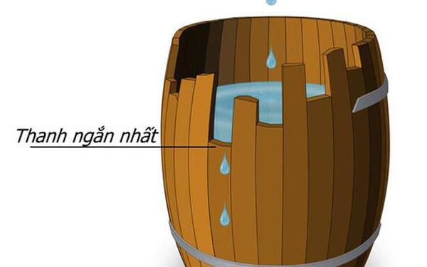 Nguyên lý thùng gỗ: Thanh ngắn nhất quyết định chiếc thùng chứa được bao nhiêu nước
