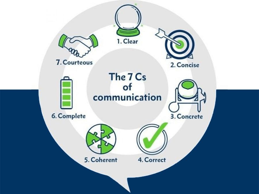Phương pháp 7Cs trong giao tiếp
