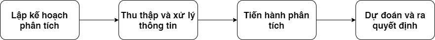 Quy trình phân tích tài chính doanh nghiệp